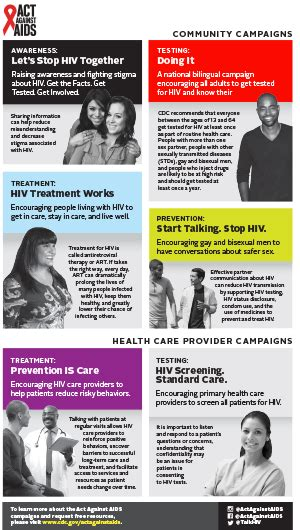 World AIDS Day | Awareness Days | Resource Library | HIV